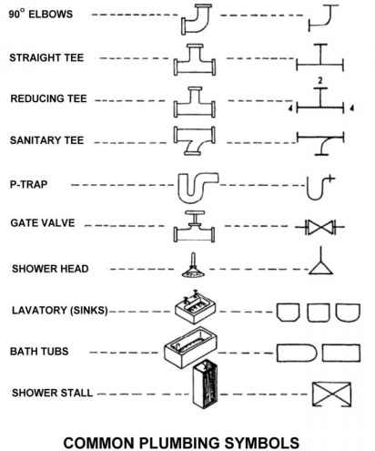 symbols radio system - building codes - northern architecture
