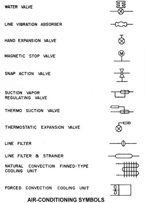 Heating Ventilation And Airconditioning Symbols - Building Codes | Hvac Drawing Key |  | Northern Architecture