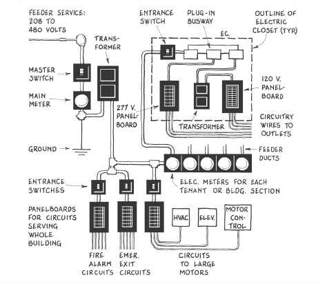 A3 Types of Electrical Systems - Climate Control