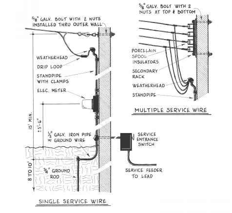 Service Climate Control Northern Architecture