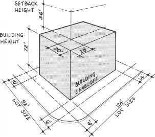 Architectural Perimeter Measurements