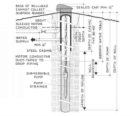 Anatomy Submersible Pump