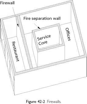Fire Barrier Wall And Floor