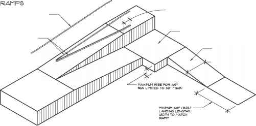Ramp Guardrail Guidelines