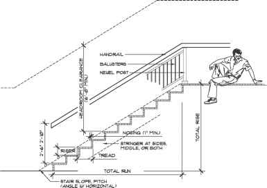 Code For Ada Stairs