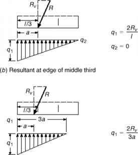 Bearing Pressure Resultant Middle Third