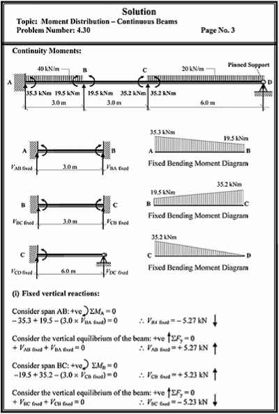 Moment Diagram For Continuous Beam
