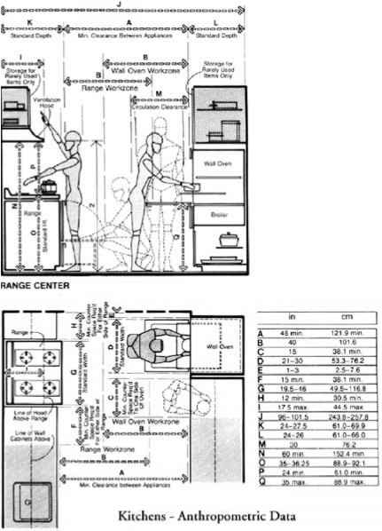 FIGURE 5.13 Anthropometric datakitchen clearance dimensions. (From De  Chiara, Joseph, Panero, Julius, Time-Saver Standards for Interior Design  and Space ...