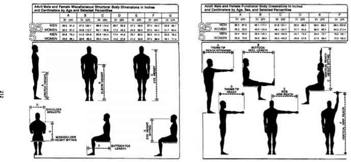 Time Saver Standards For Interior Design: FIGURE 5.15 Anthropometric data  ...