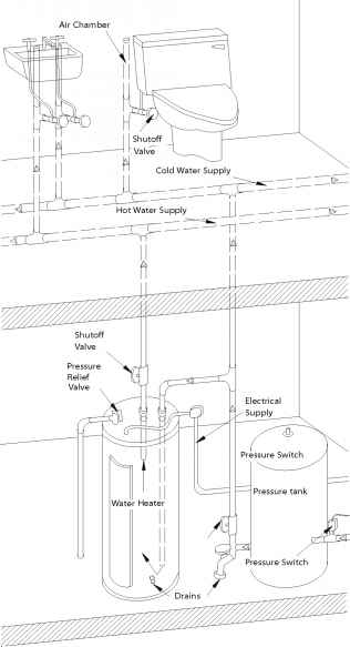 Images Figure For Plumbing