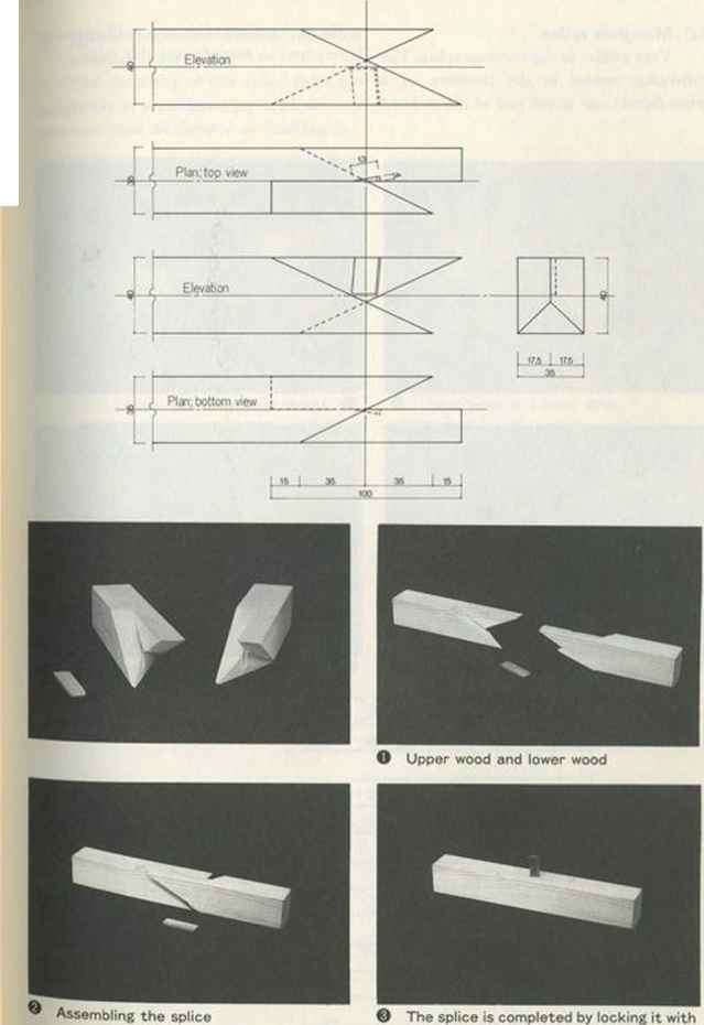 Images Scarf Joint Post