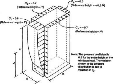 Pressure Coefficient Wind Buildings