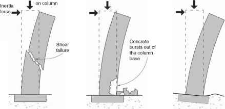 Shear Failure Tower