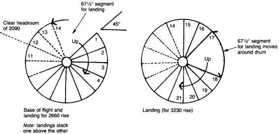 Spiral Stairs: Figure 4.8 Landing Locations