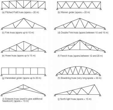 Steel Roof Truss Element