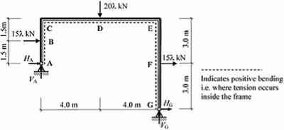 Example 85 Frame - Structural Analysis - Northern Architecture