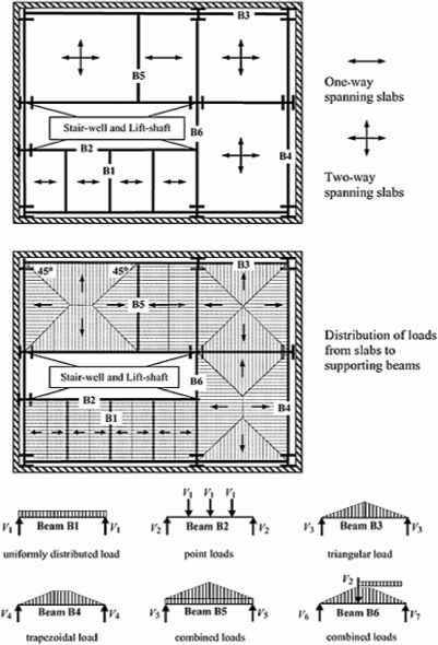 Structural Loading - Structural Analysis - Northern Architecture