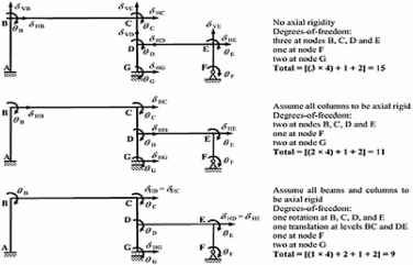 Degrees Freedom Structural Nodes